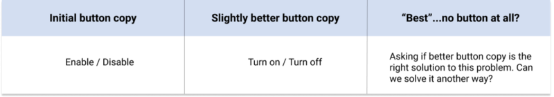 A chart outlining variations of button copy and the recommendation to change the design element entirely.