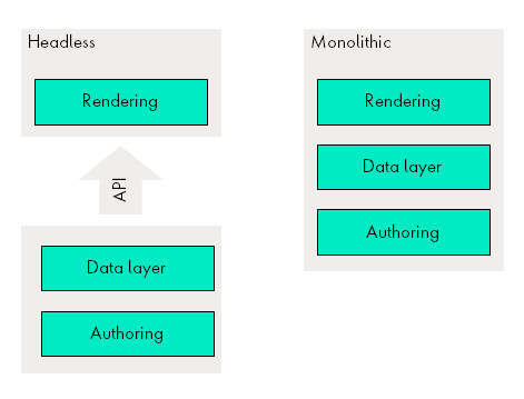 Showing a Headless flow, with an API layer and a Monolithic setup where Rendering, Data and Authoring is in one layer