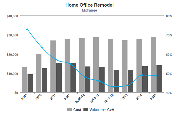 the 7 home renovations with worst return on investment