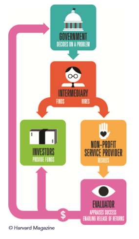How social innovation financing works