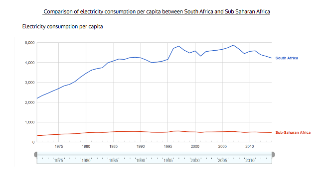 Comparison of electricity consumption per capita between South Africa and Sub-Saharan Africa