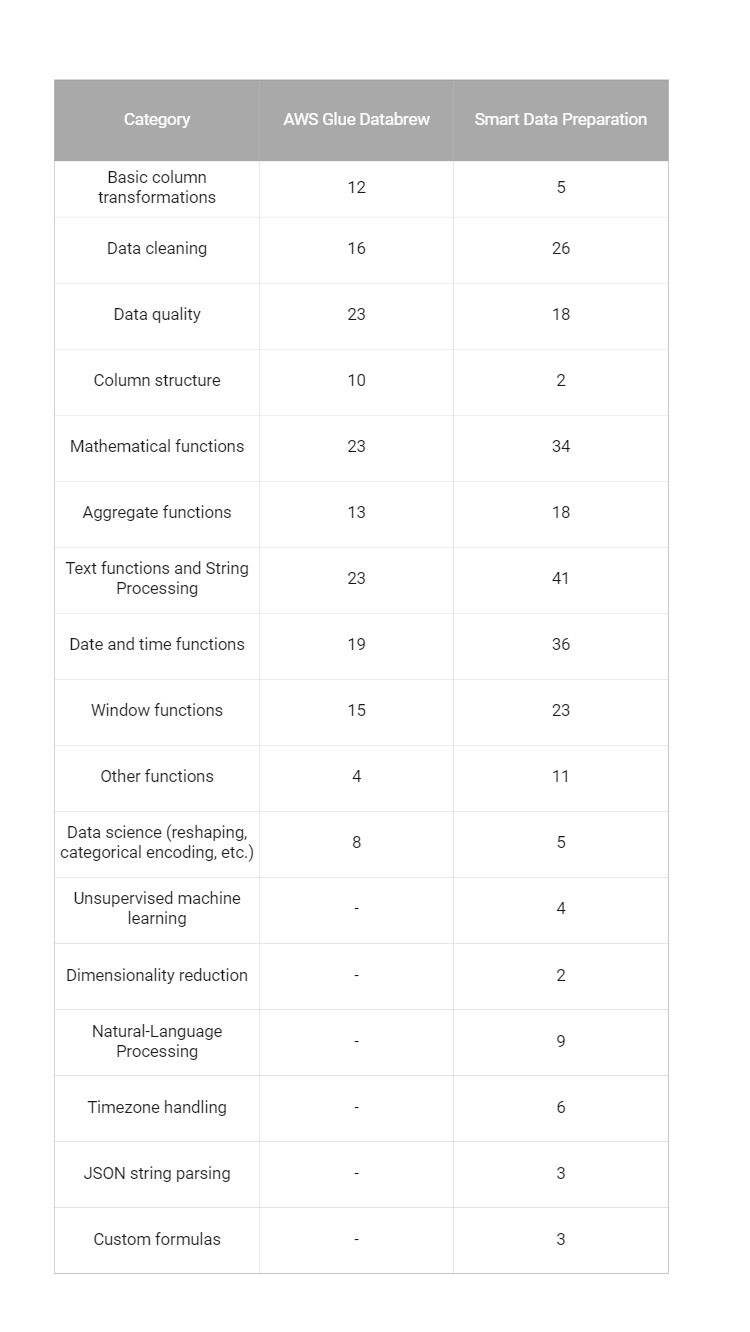 Table comparing action catalogue between DataBrew and The AI & Analytics Engine Smart Data Preoaration Model