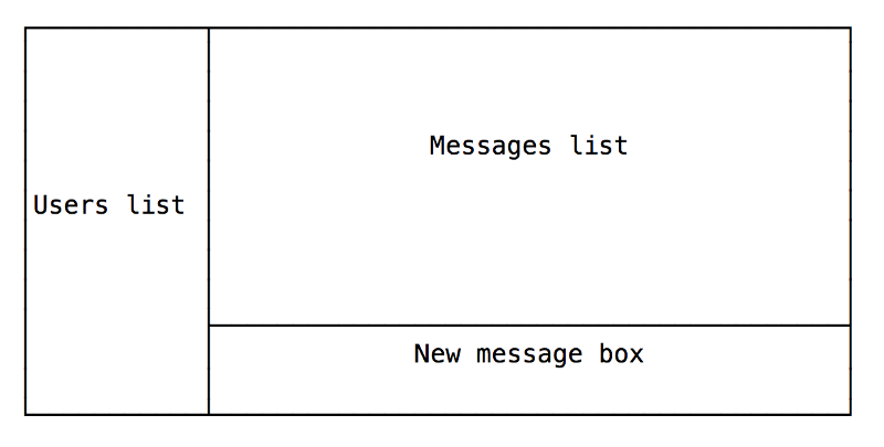How to Build a Chat Application using React, Redux, Redux-Saga, and Web Sockets