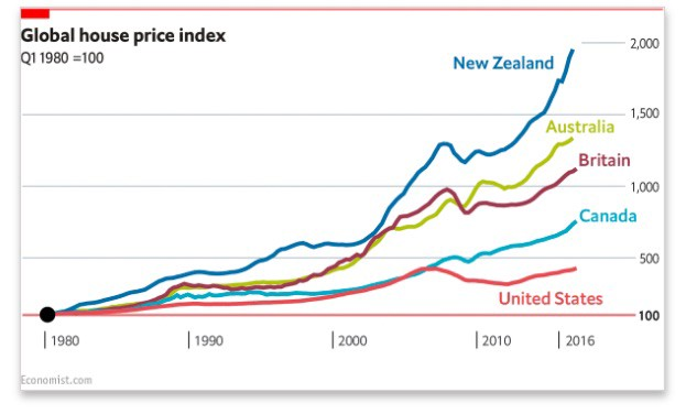 Global House Price Index