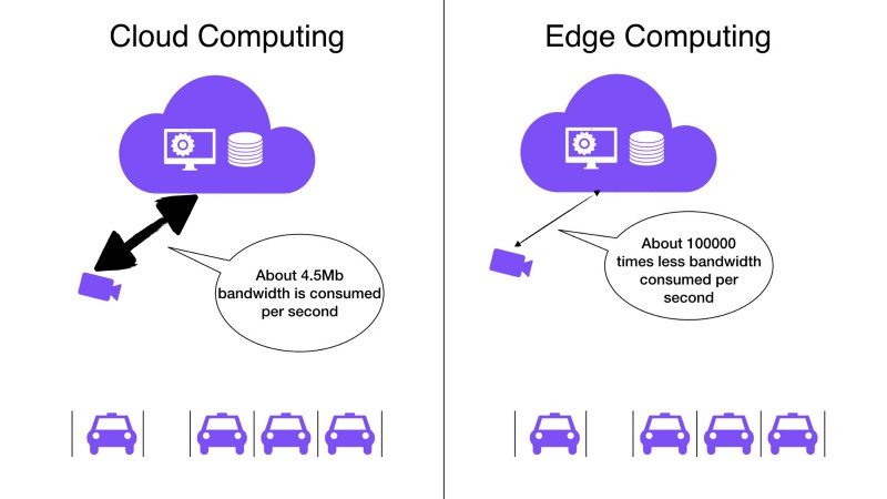 Could Computing vs Edge Computing in terms of network bandwidth consumption