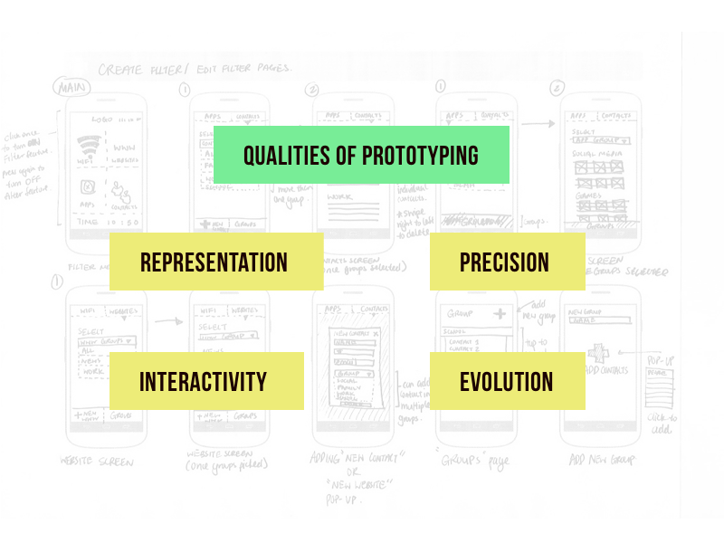 Qualities of Prototyping