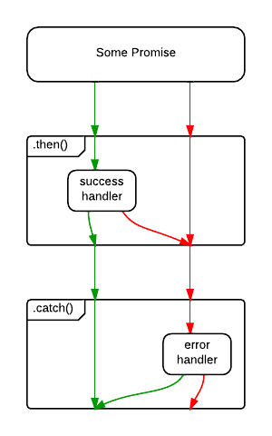 promise with catch() error
