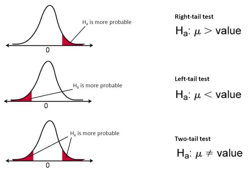 directional hypothesis test