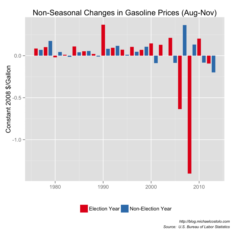 negative effects of increasing gasoline prices The stage is set for sky-high gasoline prices this summer we probably won't threaten the inflation-adjusted record of $290 per gallon set in 1981, but all signs point to bad news for motorists in the months ahead.