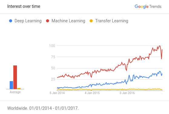 Google trend for deep learning, machine learning and transfer learning