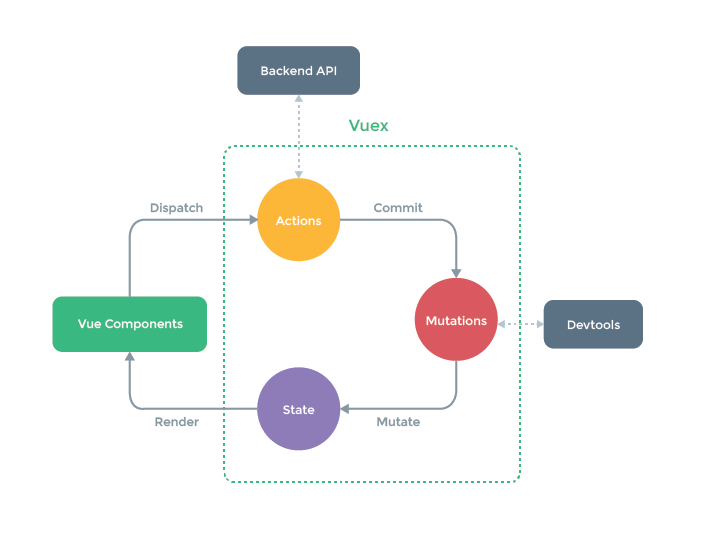 Vue + Vuex — Getting started