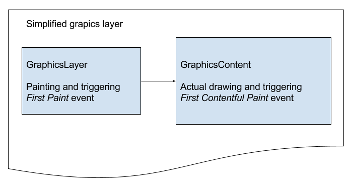 Simplified Chromium Graphics Layer