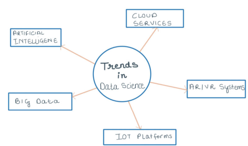 top 5 data science trends