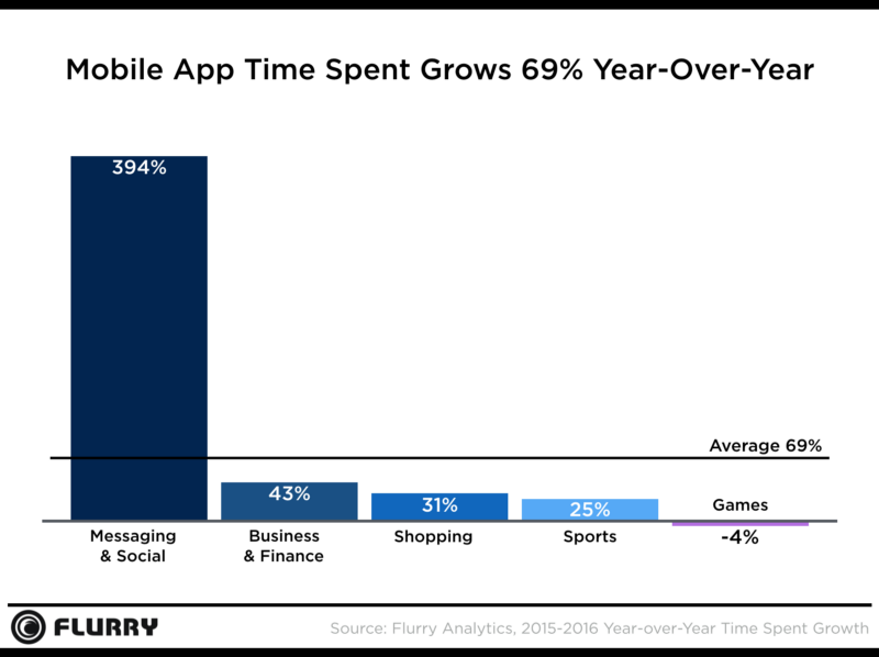 mobile app time spent grow