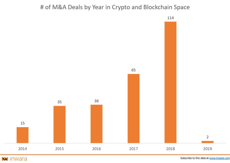 Number of M&A deals in Blockchain and crypto space: Year-wise