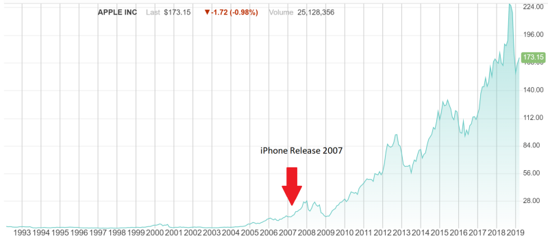 Apple chart from 1193 to 2019