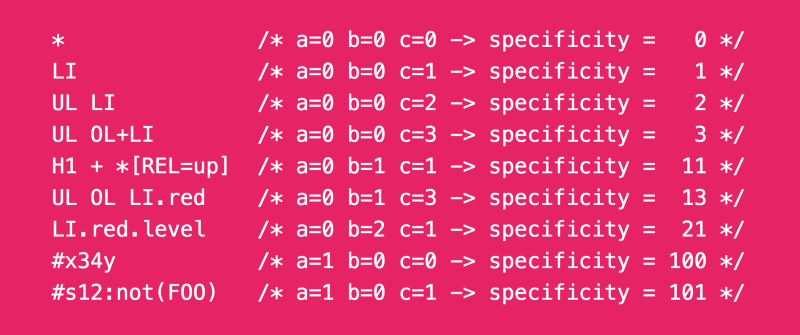 How CSS specificity works in the browser