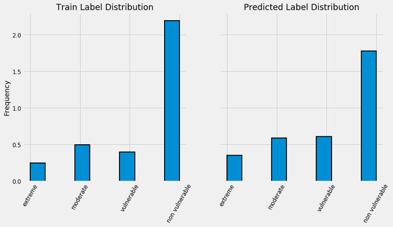 """A """"Data Science for Good"""" Machine Learning Project Walk"""