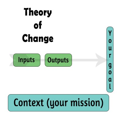 theory of change assumptions context inputs outputs outcomes context