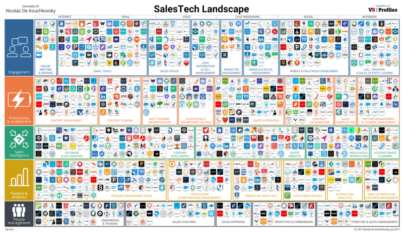 The future of sales: 6 skills every B2B sales rep needs