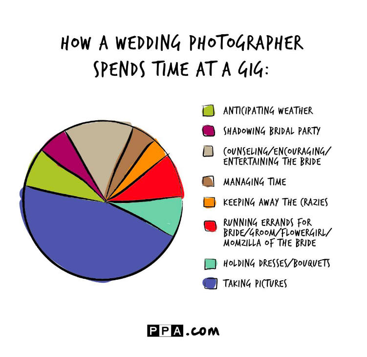 Professional Photographers of America chart of time spent by a wedding photographer