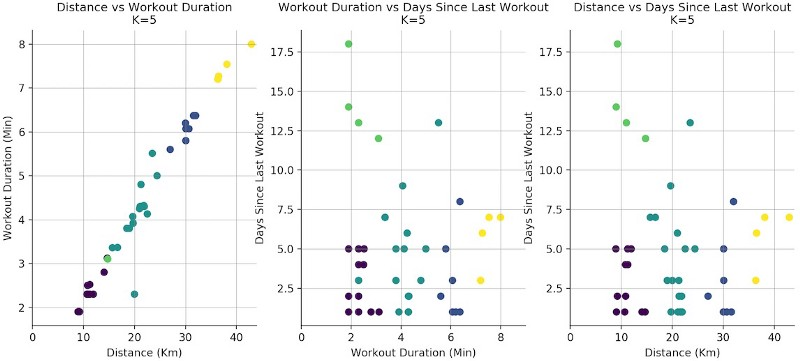 K-Means in Real Life: Clustering Workout Sessions