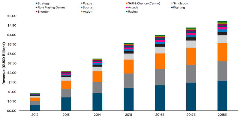 Mobile game revenue pictured in graphs by game genre