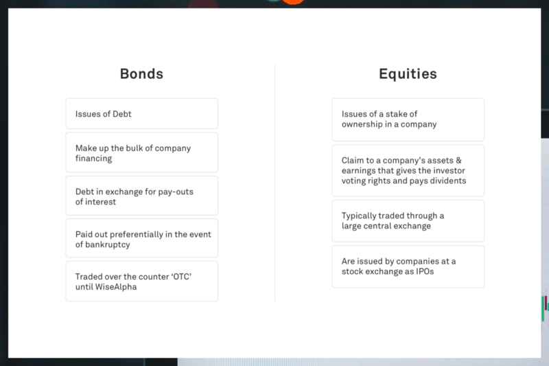 Corporate Bonds & Equities | A comparison – WiseAlpha
