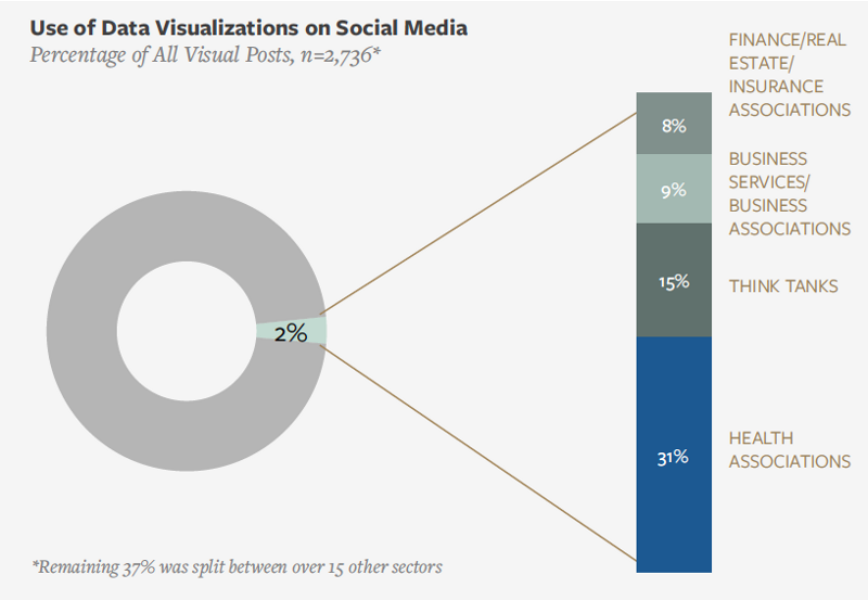 chart showing usage of data visualizations on social media