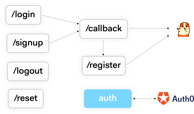Auth flow in Checkly