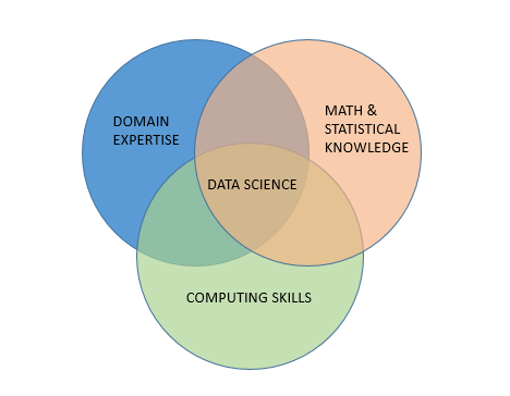 The data science delusion data science central figure 1 the data science venn diagram ccuart Choice Image