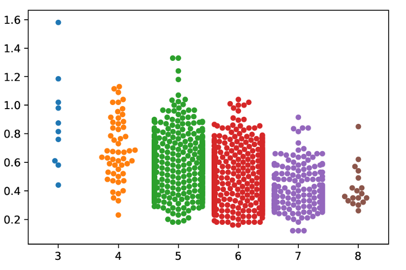 What is Exploratory Data Analysis? – Towards Data Science