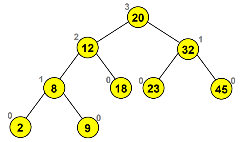 An introduction to trees in programming: the oxygen of efficient coding