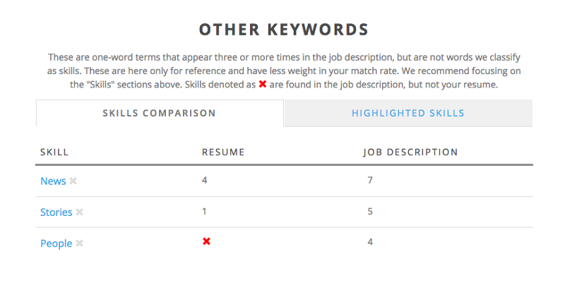 You Need This Resume Tool In Your Life Immediately – The Post-Grad