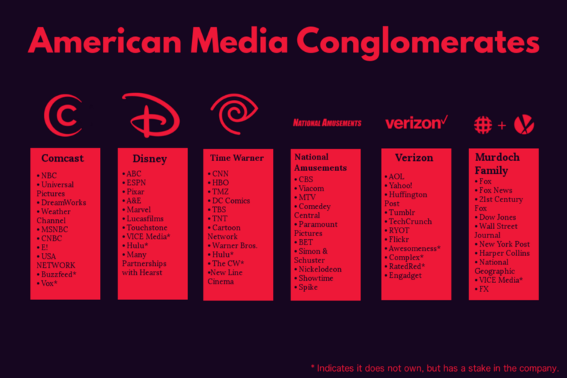 corporate ownership of mass media The latest estimates are out from media buying the 30 biggest media companies in the world lara media revenue comes from its cable business.