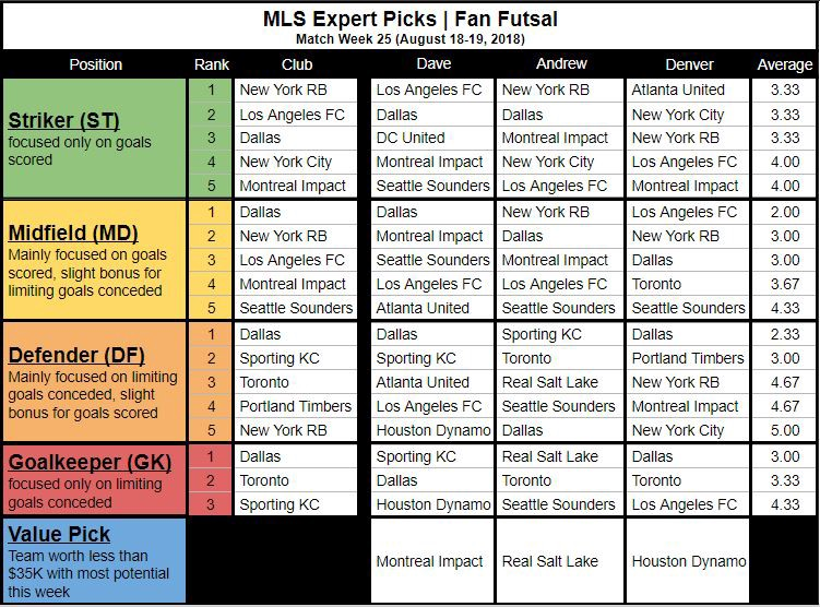 MLS Expert Fan Futsal Picks (MW25)