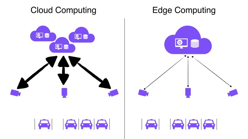 Could Computing vs Edge Computing in terms of scalability