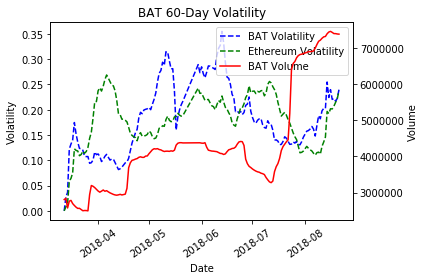 How to find high volatility cryptos to trade