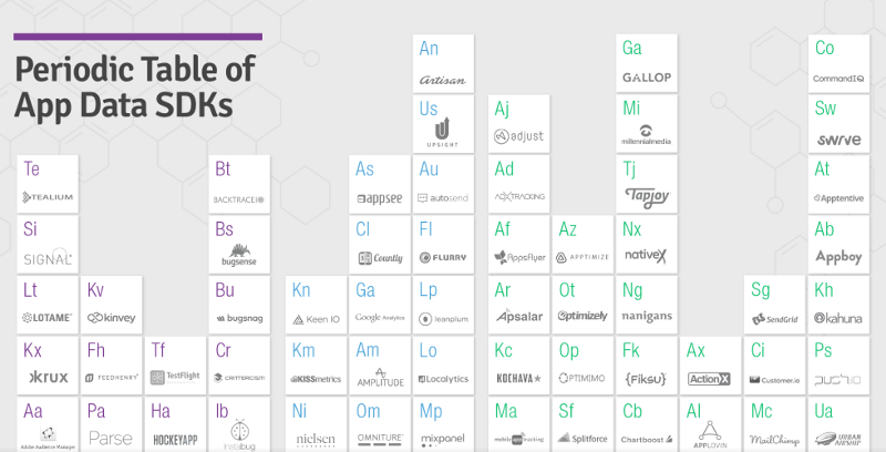 The periodic table of app data sdks mparticle medium the periodic table of app data sdks urtaz Choice Image