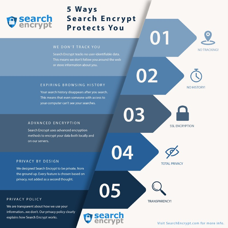 Search-Encrypt-Protects-You