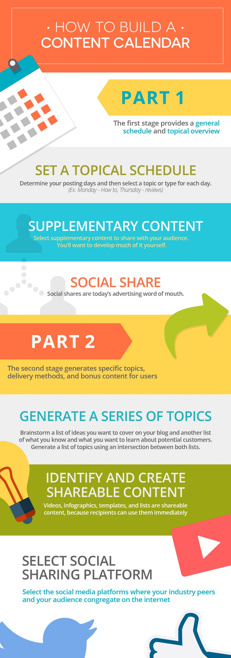 The only content infographic you need…
