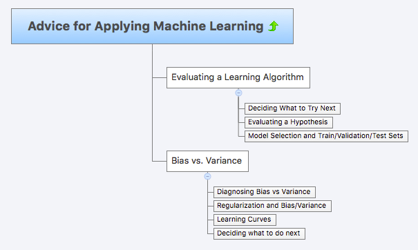 Machine Learning at Coursera: Week 6 – Tools Research – Medium