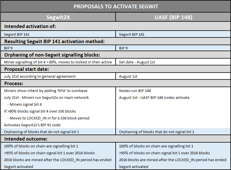 The road to segwit activation uasf segwit2x and segwit signalling regarding segwit activation only hard fork aspect of segwit2x omitted similarities in blue ccuart Choice Image