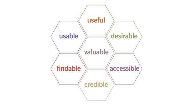 user-centered-design-ux-honey-comb