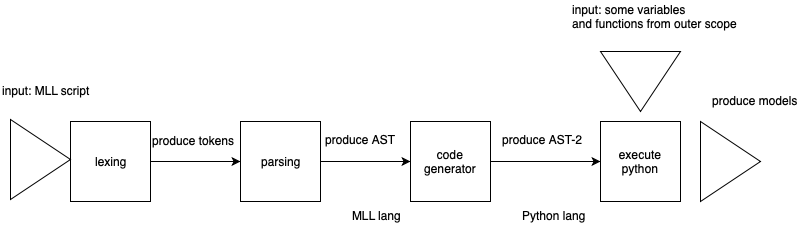 MLL-Machine Learning Language – mc ai