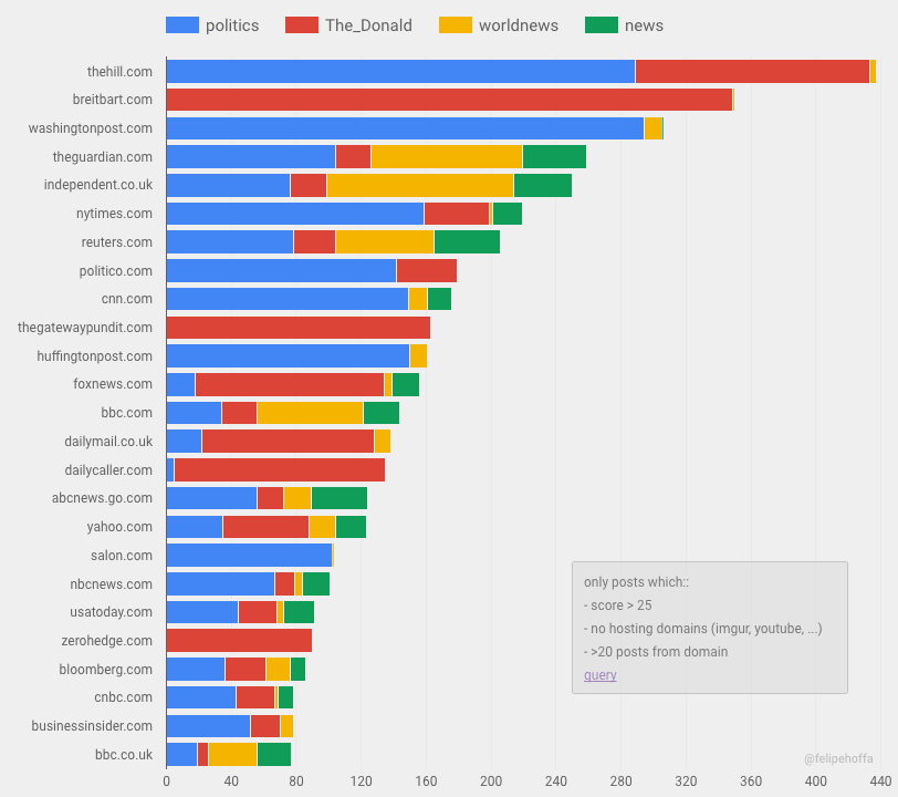 reddit top domains the news sources that reddit prefers