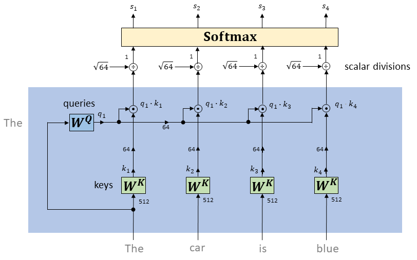Transformer Networks: A mathematical explanation why scaling the dot products leads to more stable…