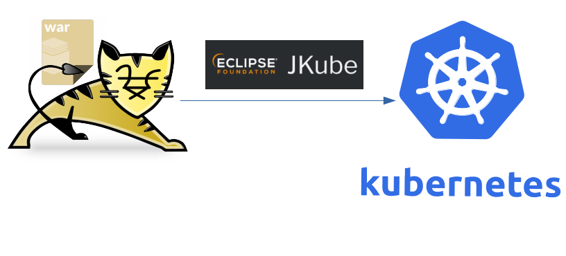 Building and Deploying a Weather Web Application onto Kubernetes/Red Hat OpenShift using Eclipse…