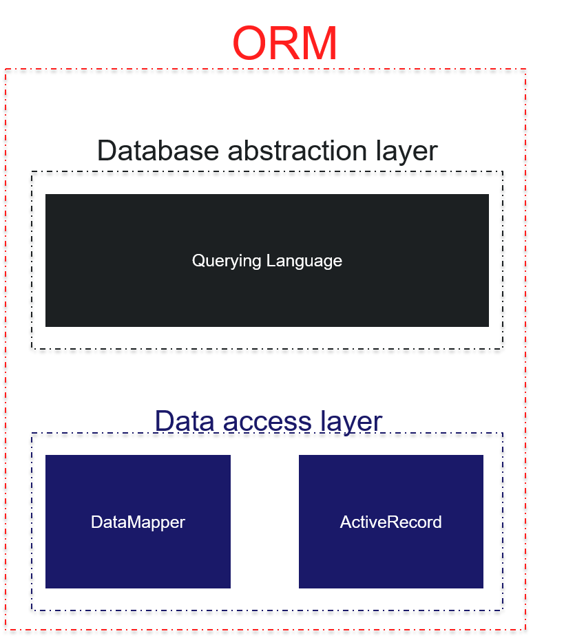 The Active Record And Data Mappers Of ORM Pattern Oceanize Geeks - Data mapper c