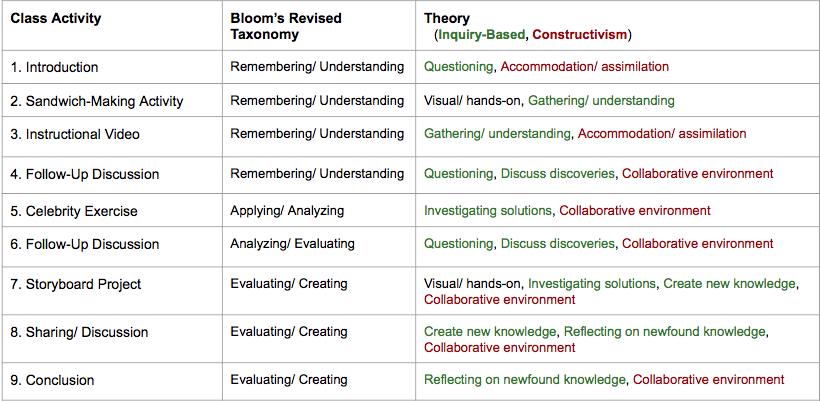 3 Learning Theories Strategies As Instruction Design Foundations